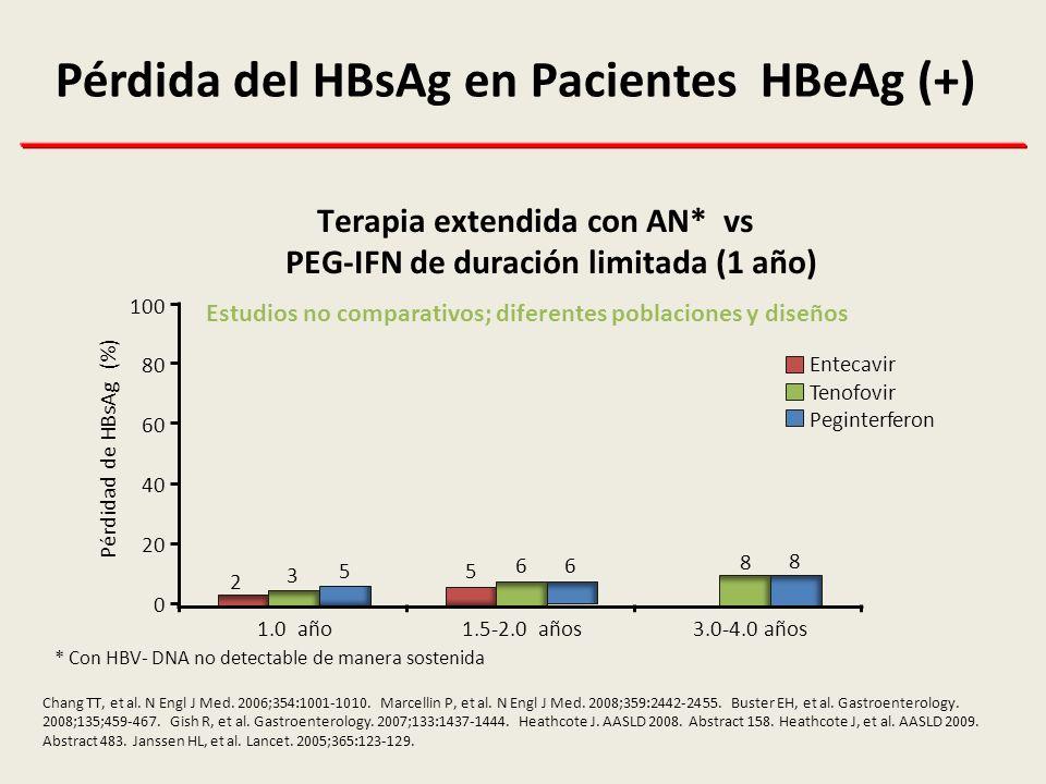 Pérdida del HBsAg en Pacientes HBeAg (+)