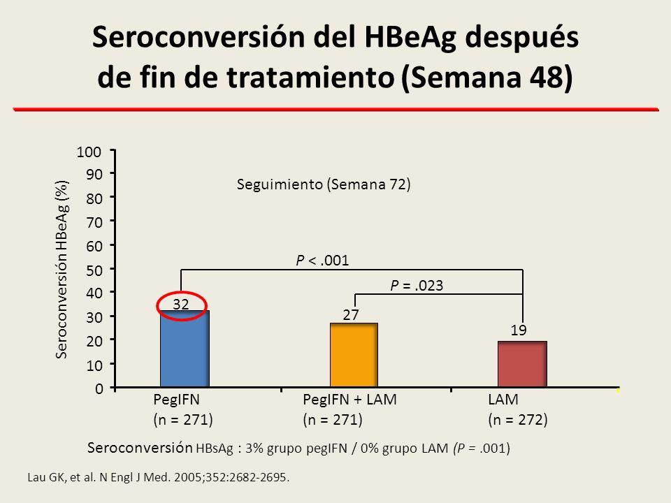 Seroconversión del HBeAg después de fin de tratamiento (Semana 48)