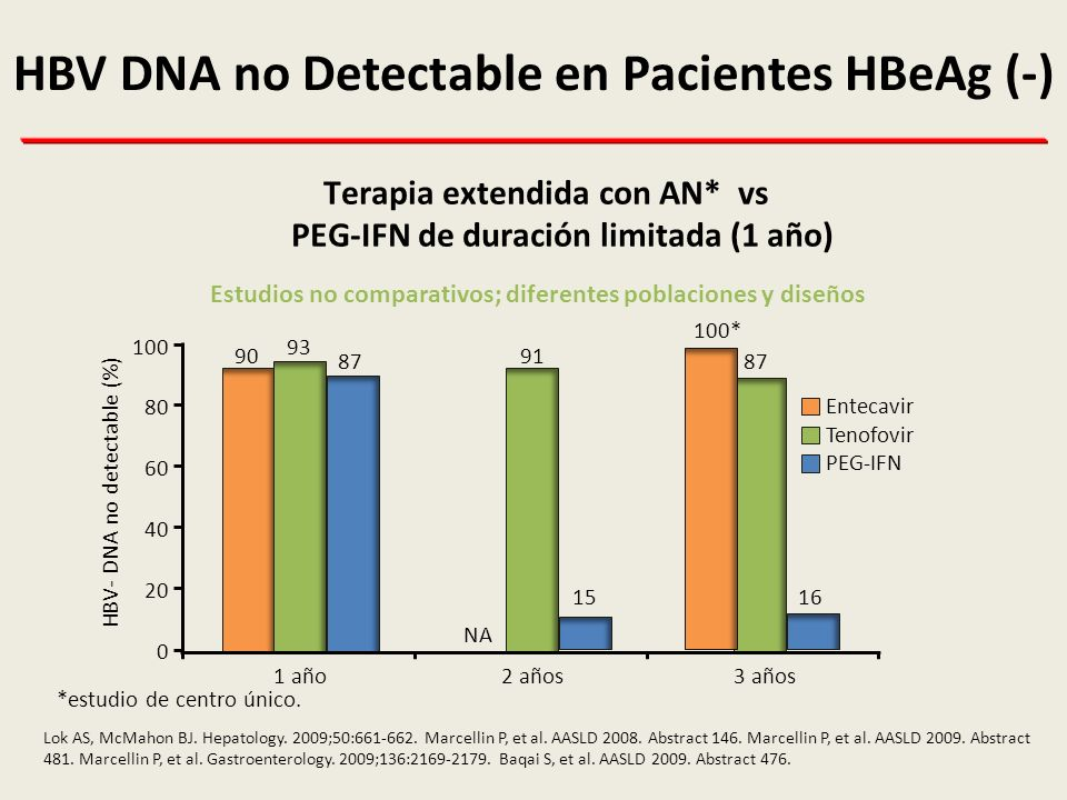 HBV DNA no Detectable en Pacientes HBeAg (-)