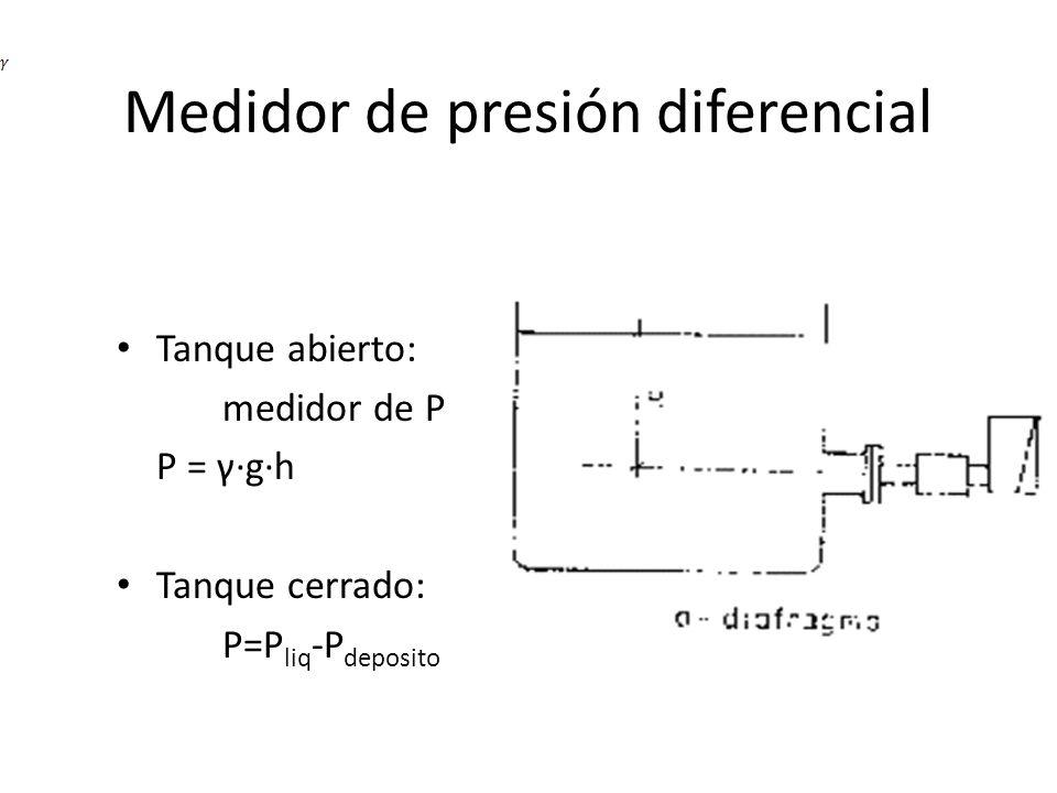 Medidor de presión diferencial