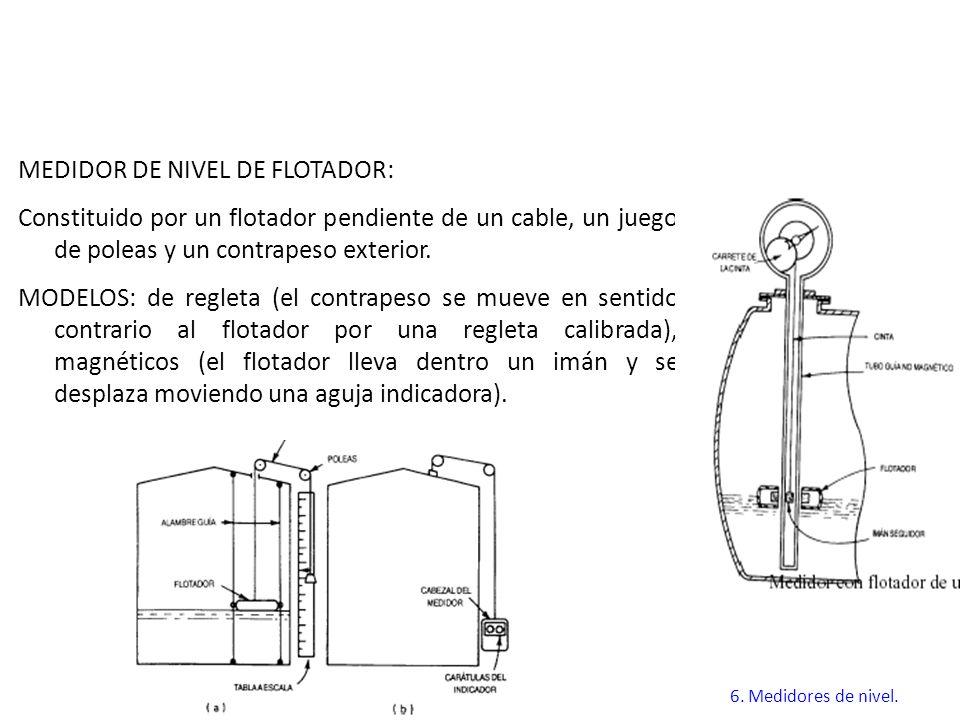 MEDIDOR DE NIVEL DE FLOTADOR: