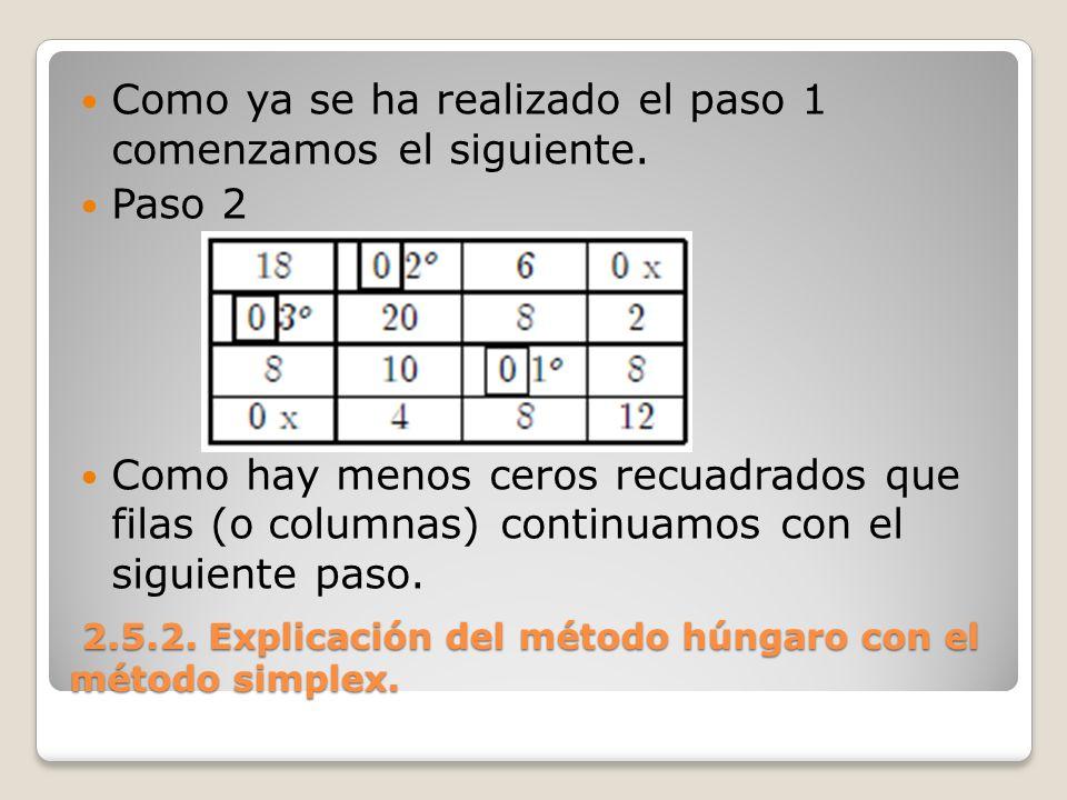 2.5.2. Explicación del método húngaro con el método simplex.