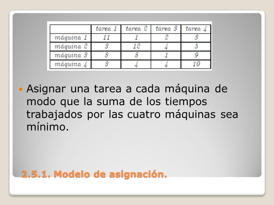 Asignar una tarea a cada máquina de modo que la suma de los tiempos trabajados por las cuatro máquinas sea mínimo.
