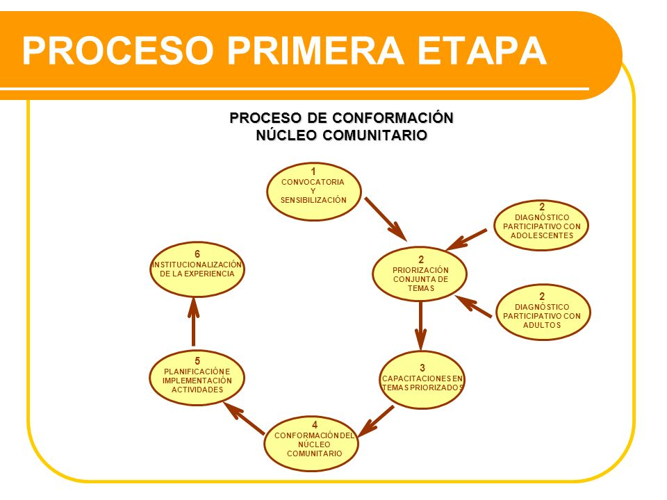 PROCESO DE CONFORMACIÓN