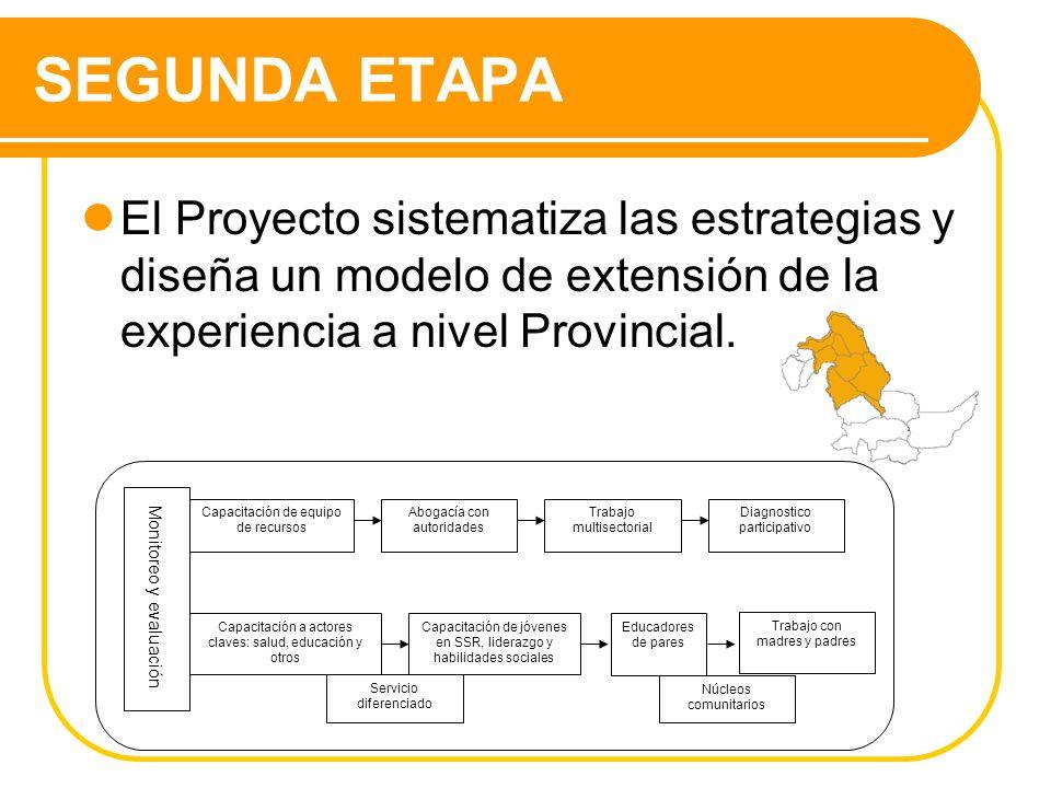SEGUNDA ETAPA El Proyecto sistematiza las estrategias y diseña un modelo de extensión de la experiencia a nivel Provincial.