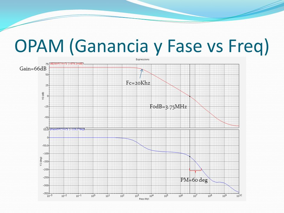 OPAM (Ganancia y Fase vs Freq)