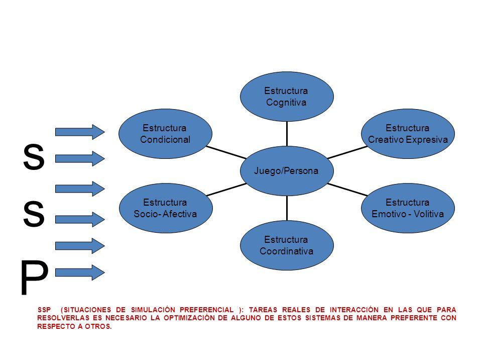 s s P Estructura Condicional Socio- Afectiva Coordinativa