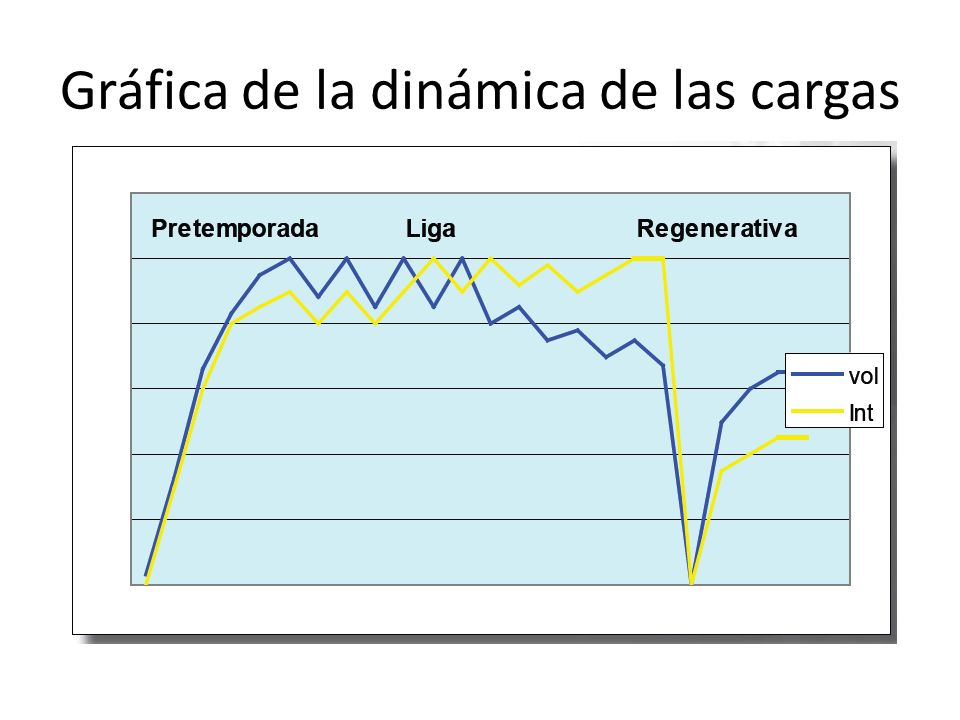 Gráfica de la dinámica de las cargas