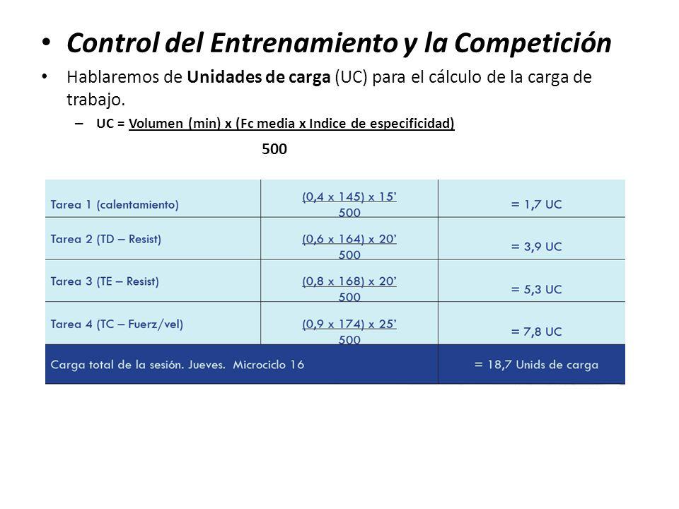 Control del Entrenamiento y la Competición