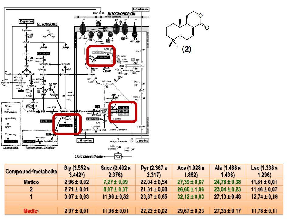 Compounda/metabolite