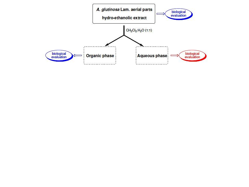 Entonces el procedimiento consistió, a partir del extracto hidro-etanólico seco, realizar un fraccionamiento por polaridades.