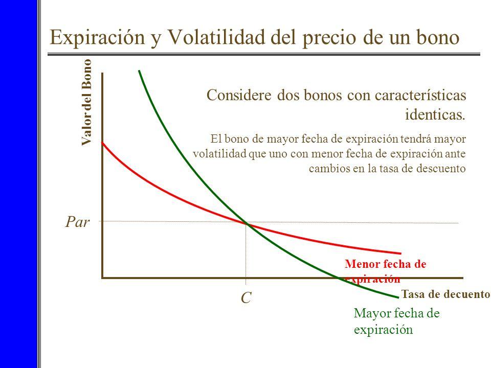 Expiración y Volatilidad del precio de un bono