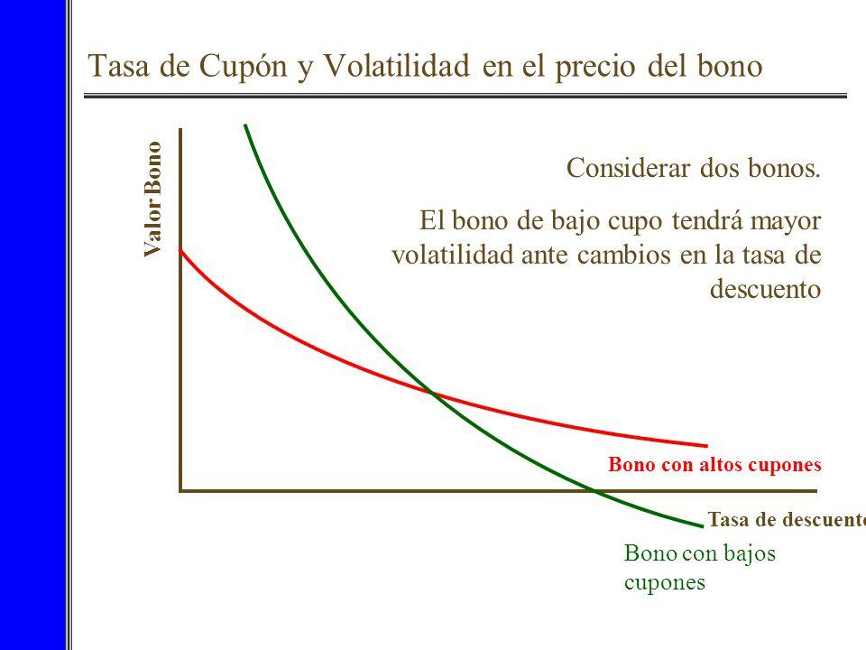 Tasa de Cupón y Volatilidad en el precio del bono