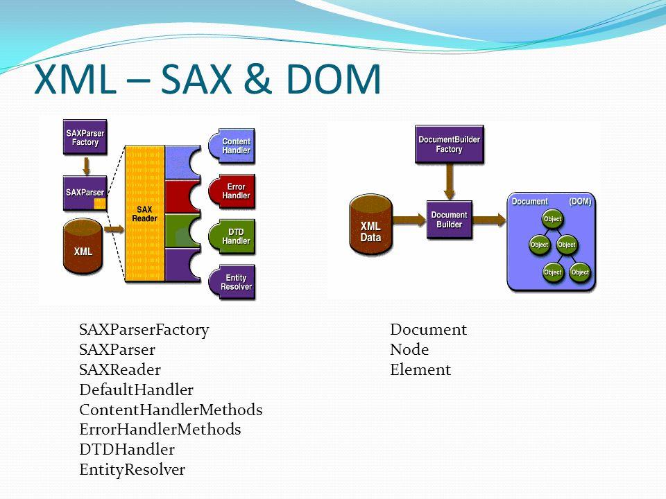XML – SAX & DOM SAXParserFactory SAXParser SAXReader DefaultHandler