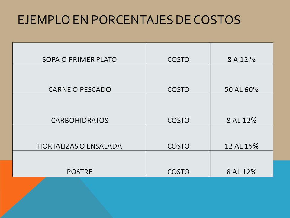 Ejemplo en porcentajes de costos