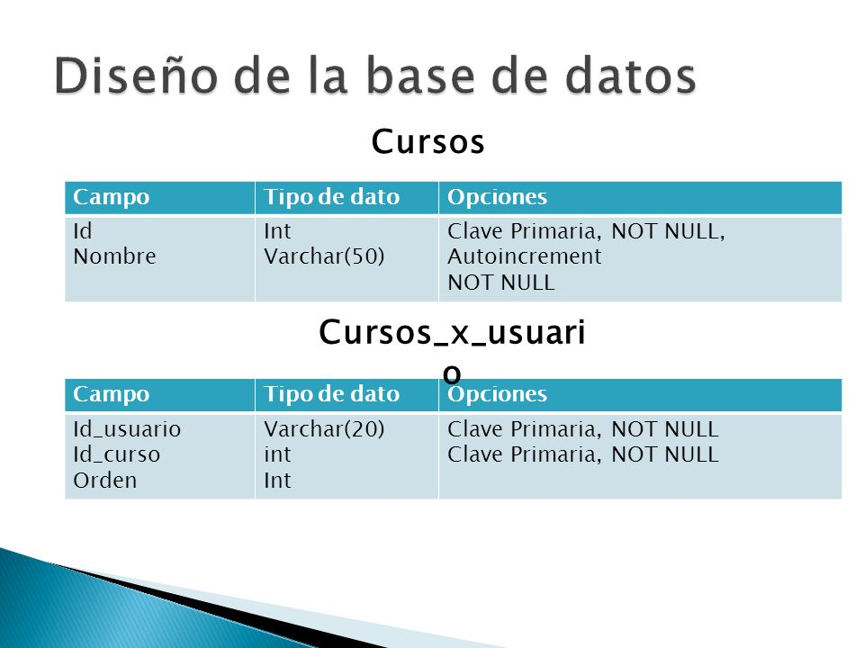 Diseño de la base de datos