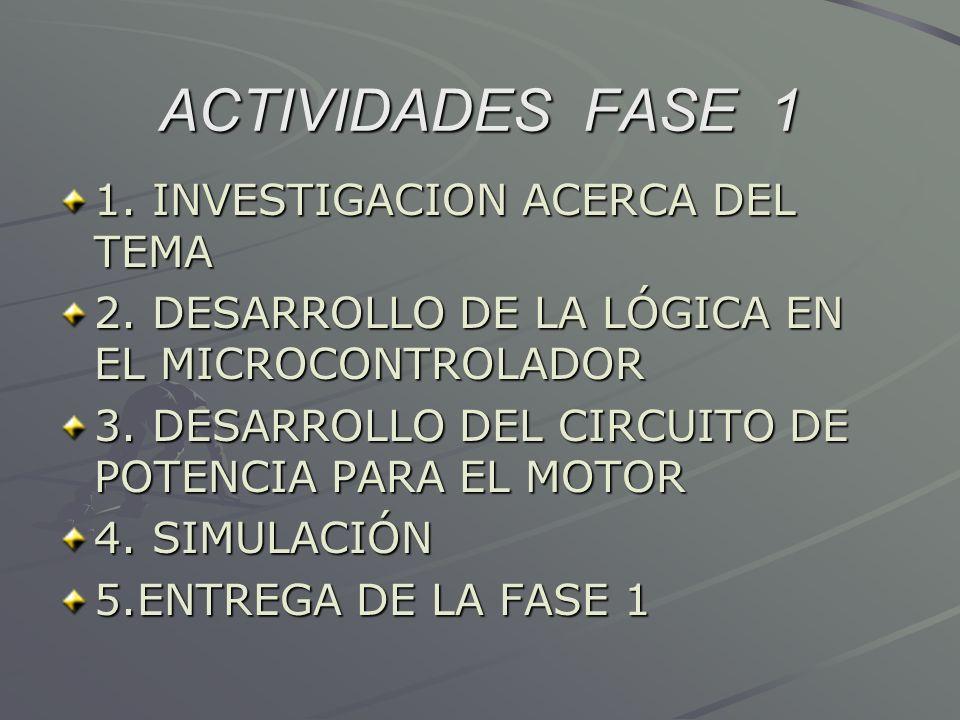 ACTIVIDADES FASE 1 1. INVESTIGACION ACERCA DEL TEMA