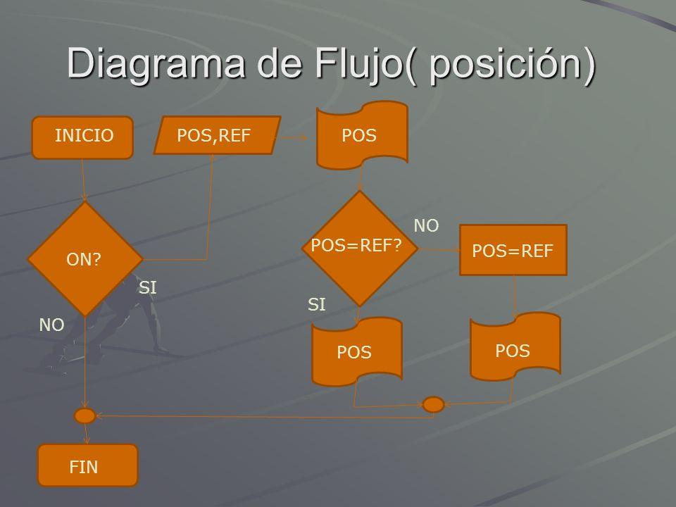 Diagrama de Flujo( posición)