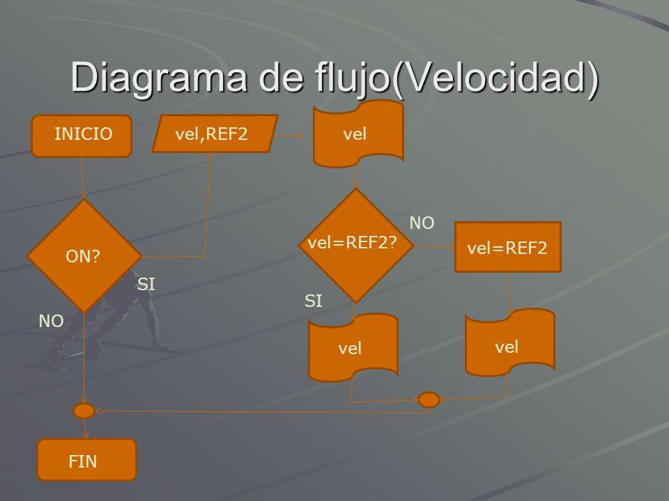 Diagrama de flujo(Velocidad)