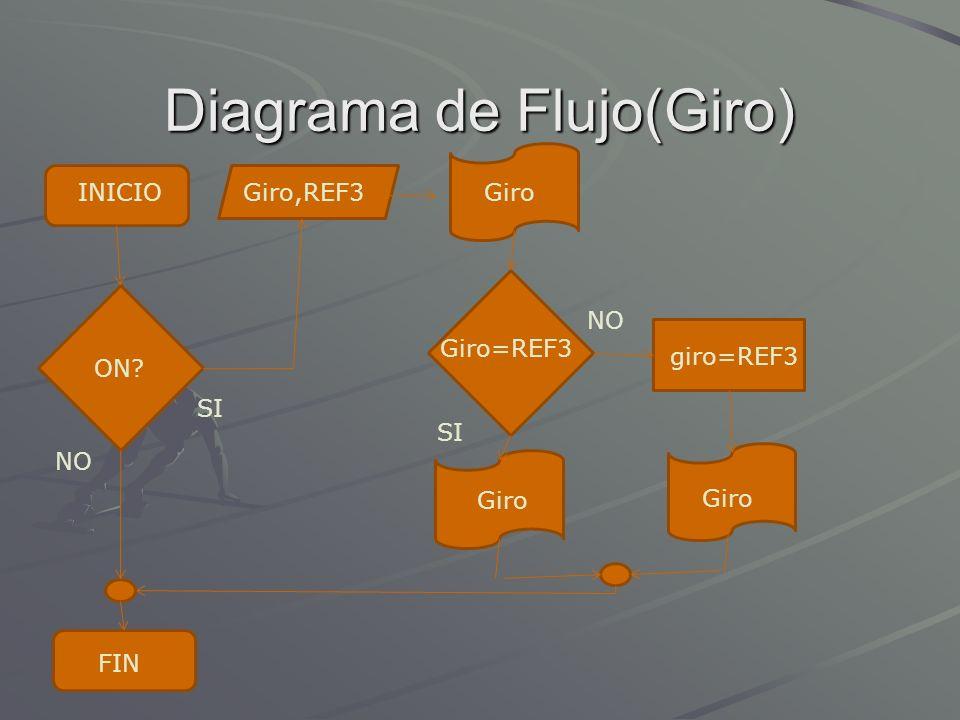Diagrama de Flujo(Giro)