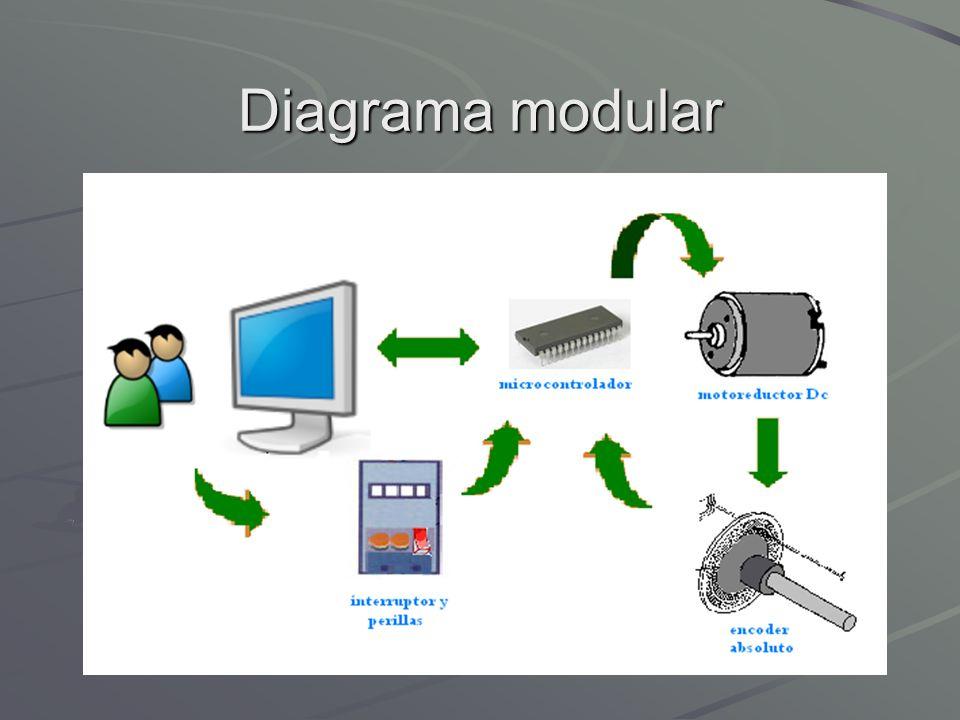 Diagrama modular