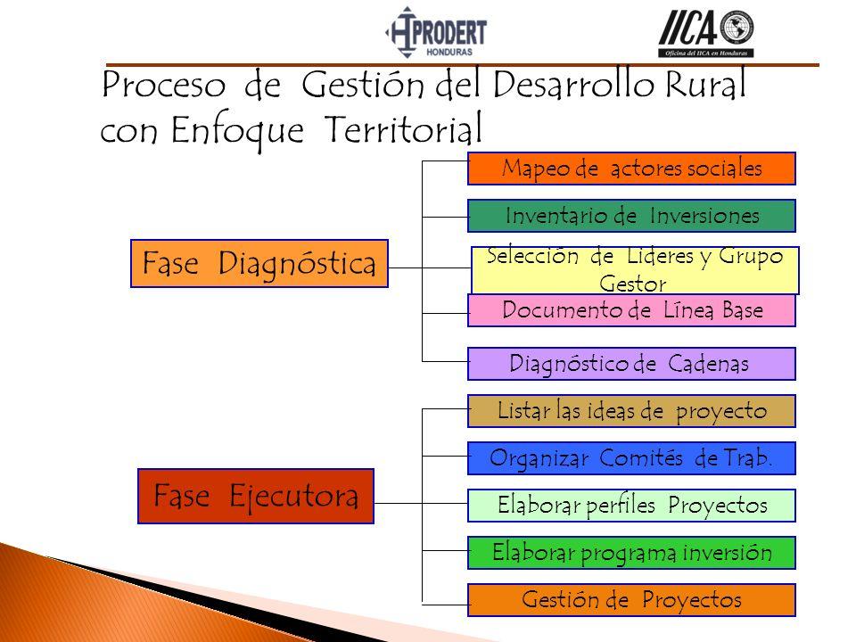 Proceso de Gestión del Desarrollo Rural con Enfoque Territorial