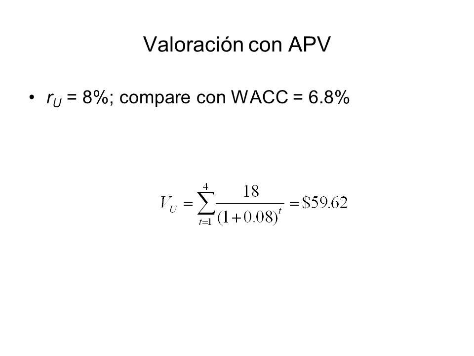 Valoración con APV rU = 8%; compare con WACC = 6.8%