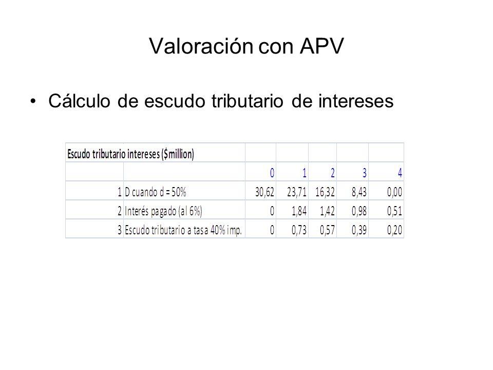 Valoración con APV Cálculo de escudo tributario de intereses