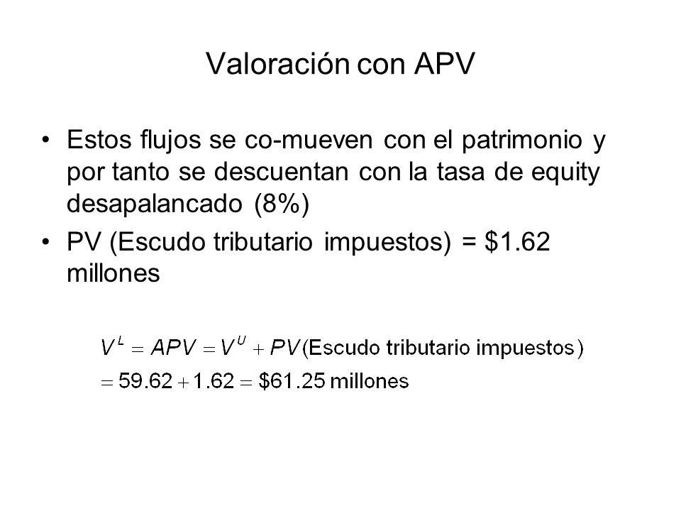Valoración con APV Estos flujos se co-mueven con el patrimonio y por tanto se descuentan con la tasa de equity desapalancado (8%)