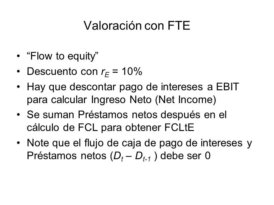 Valoración con FTE Flow to equity Descuento con rE = 10%
