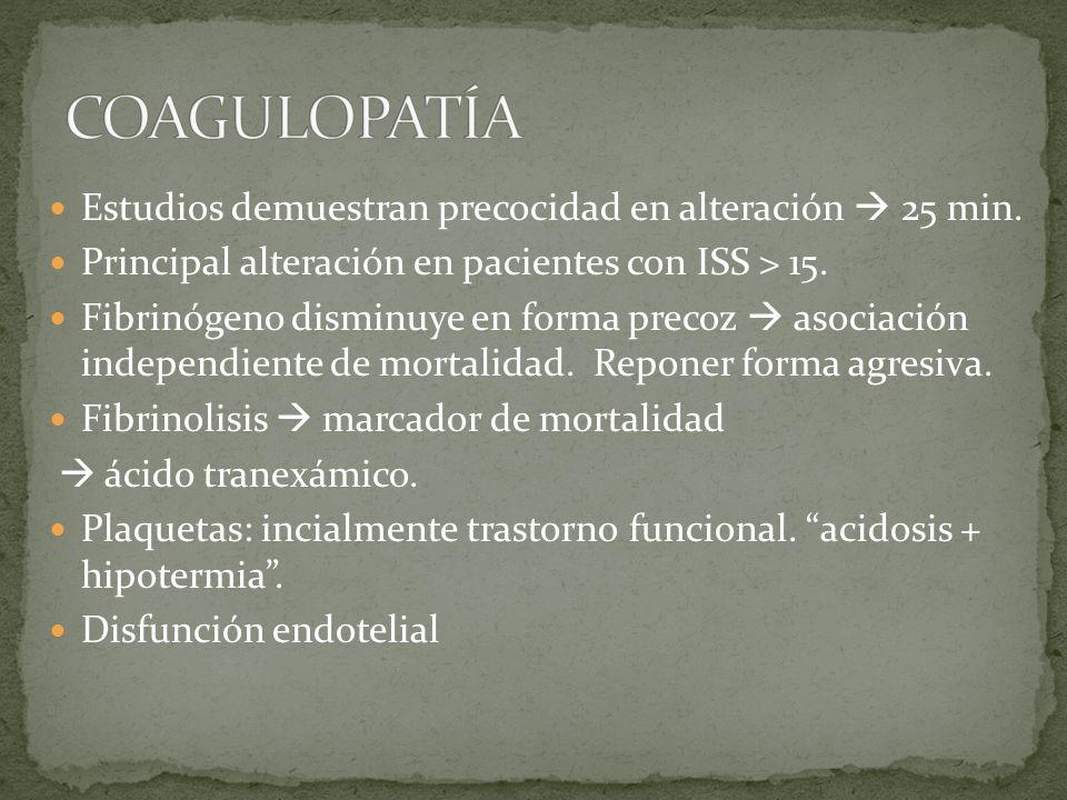 COAGULOPATÍA Estudios demuestran precocidad en alteración  25 min.
