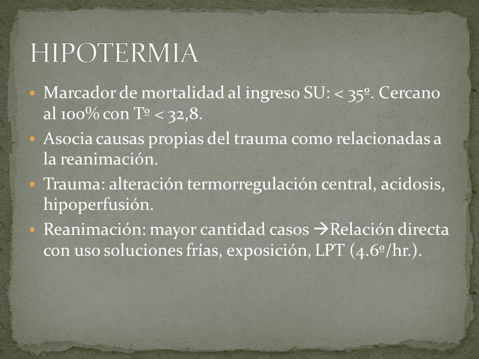 HIPOTERMIA Marcador de mortalidad al ingreso SU: < 35º. Cercano al 100% con Tº < 32,8.