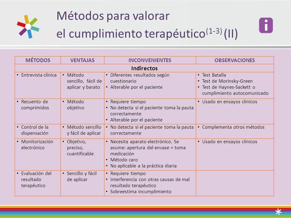 Métodos para valorar el cumplimiento terapéutico(1-3) (II)