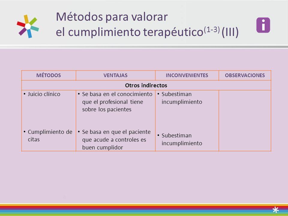 Métodos para valorar el cumplimiento terapéutico(1-3) (III)