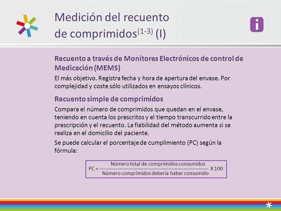 Medición del recuento de comprimidos(1-3) (I)