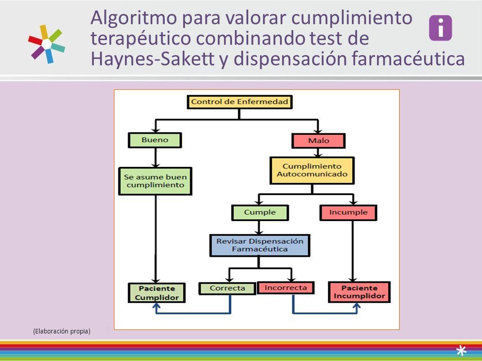Algoritmo para valorar cumplimiento terapéutico combinando test de Haynes-Sakett y dispensación farmacéutica