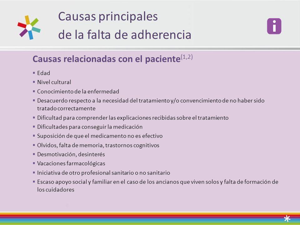 Causas principales de la falta de adherencia