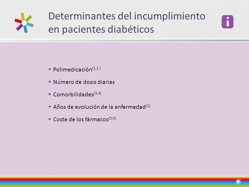 Determinantes del incumplimiento en pacientes diabéticos