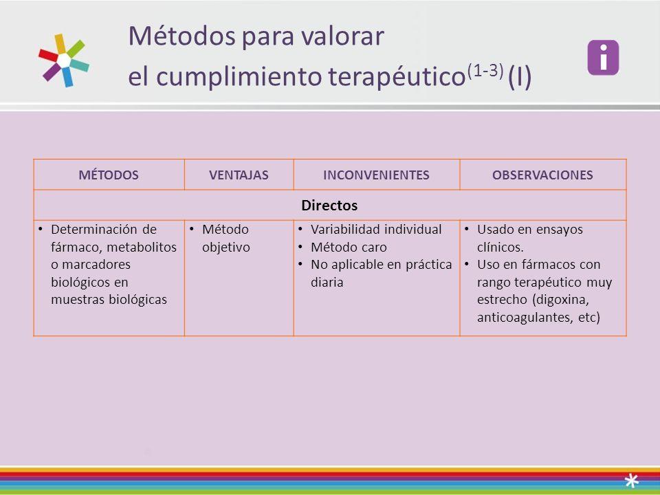 Métodos para valorar el cumplimiento terapéutico(1-3) (I)