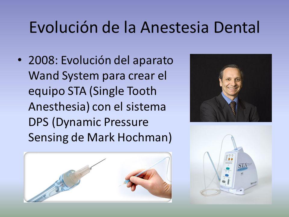 Evolución de la Anestesia Dental