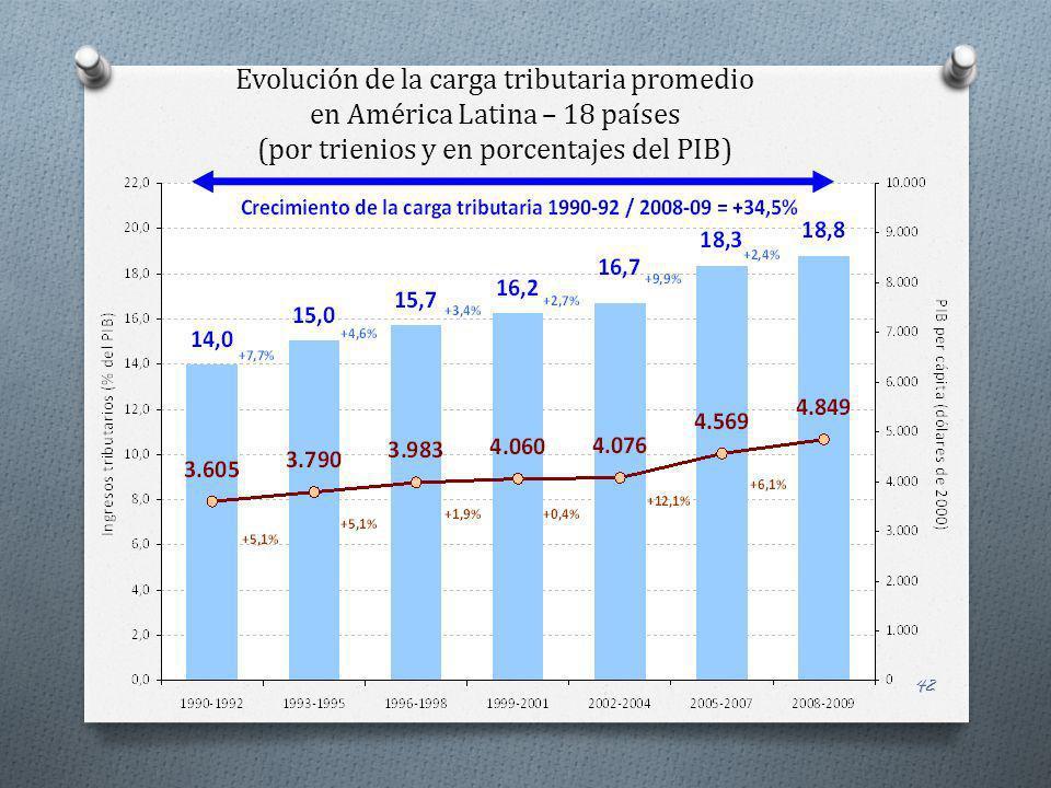Evolución de la carga tributaria promedio en América Latina – 18 países (por trienios y en porcentajes del PIB)