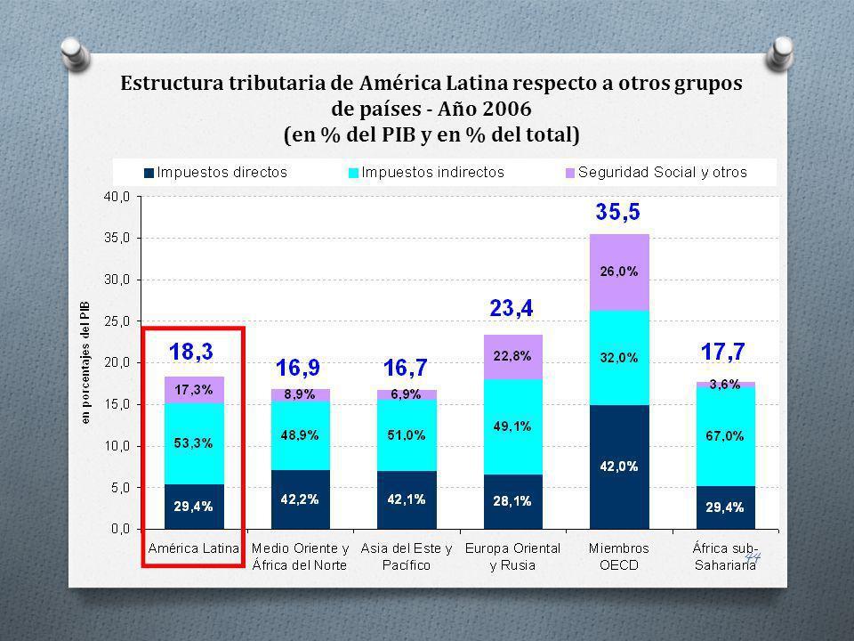 Estructura tributaria de América Latina respecto a otros grupos de países - Año 2006 (en % del PIB y en % del total)