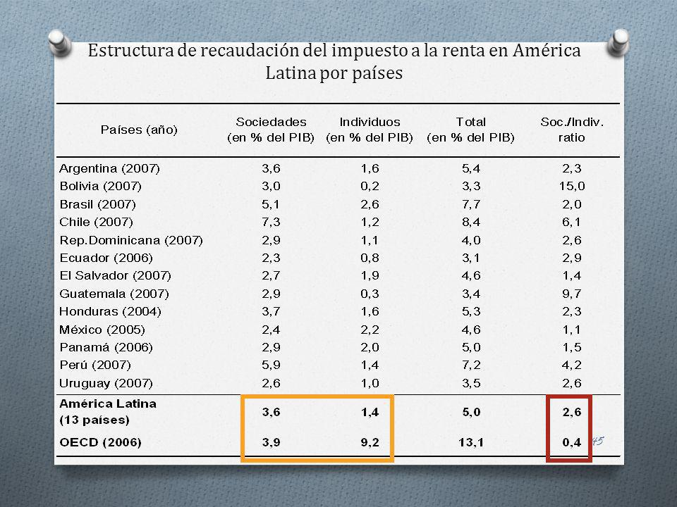 Estructura de recaudación del impuesto a la renta en América Latina por países