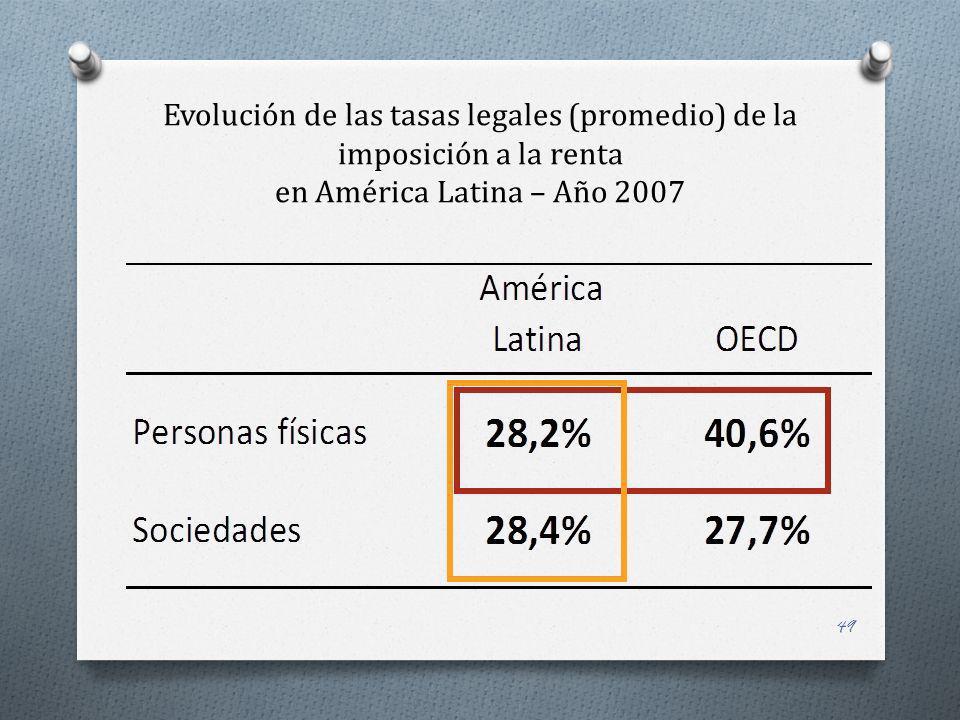 Evolución de las tasas legales (promedio) de la imposición a la renta en América Latina – Año 2007