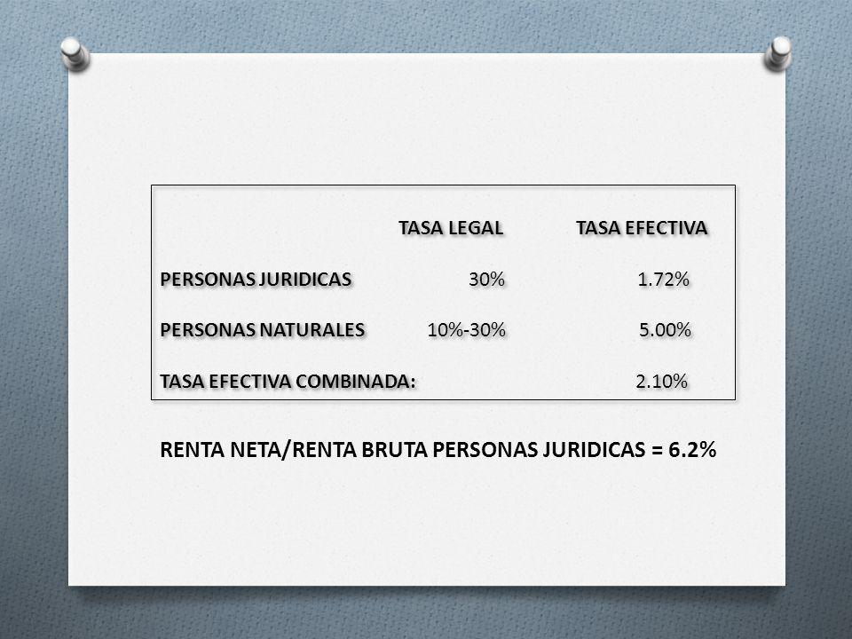 RENTA NETA/RENTA BRUTA PERSONAS JURIDICAS = 6.2%
