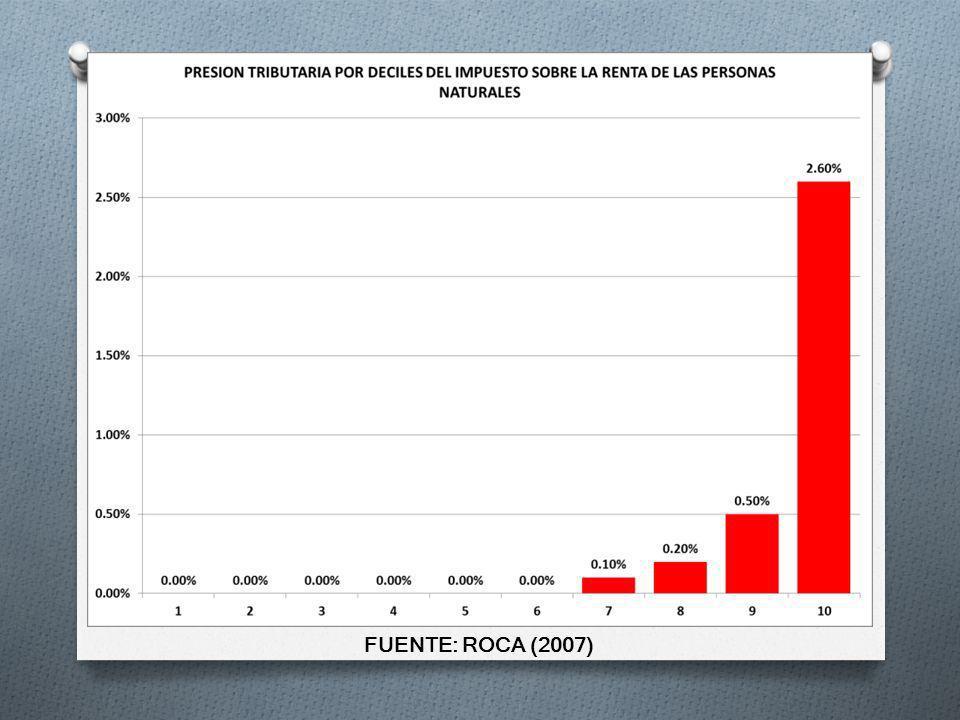 FUENTE: ROCA (2007)
