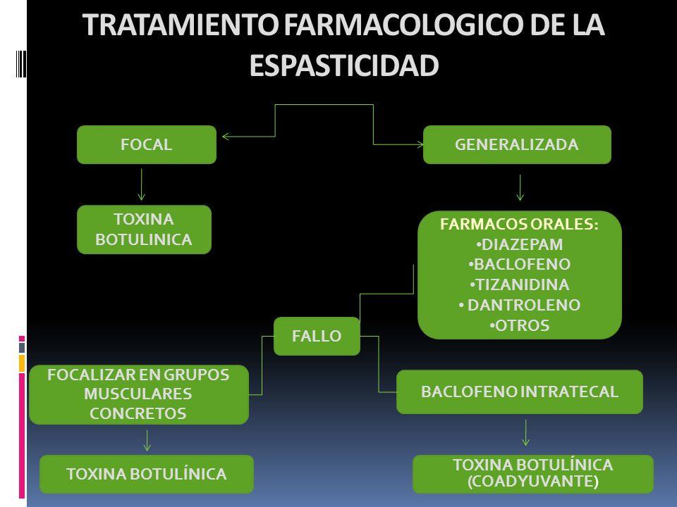 TRATAMIENTO FARMACOLOGICO DE LA ESPASTICIDAD