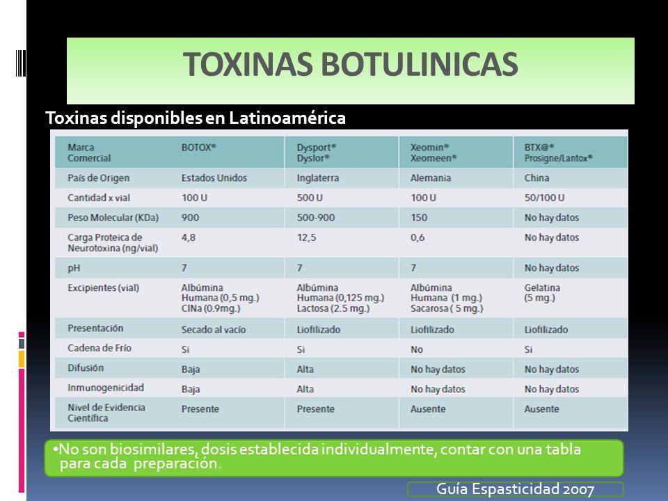 TOXINAS BOTULINICAS Toxinas disponibles en Latinoamérica