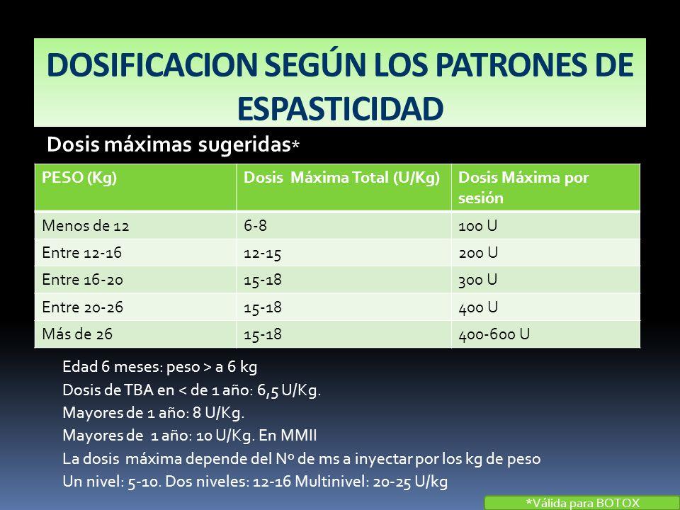 DOSIFICACION SEGÚN LOS PATRONES DE ESPASTICIDAD