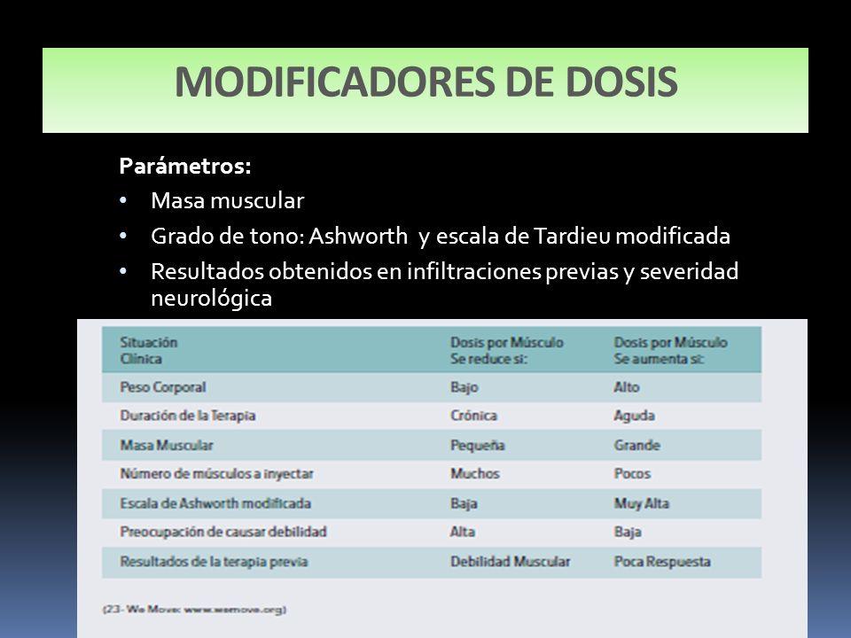 MODIFICADORES DE DOSIS